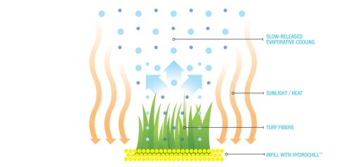 It cools your lawn like nature cools your body!!